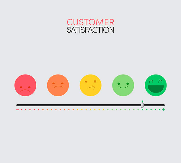 customer satisfaction is of great importance for any business