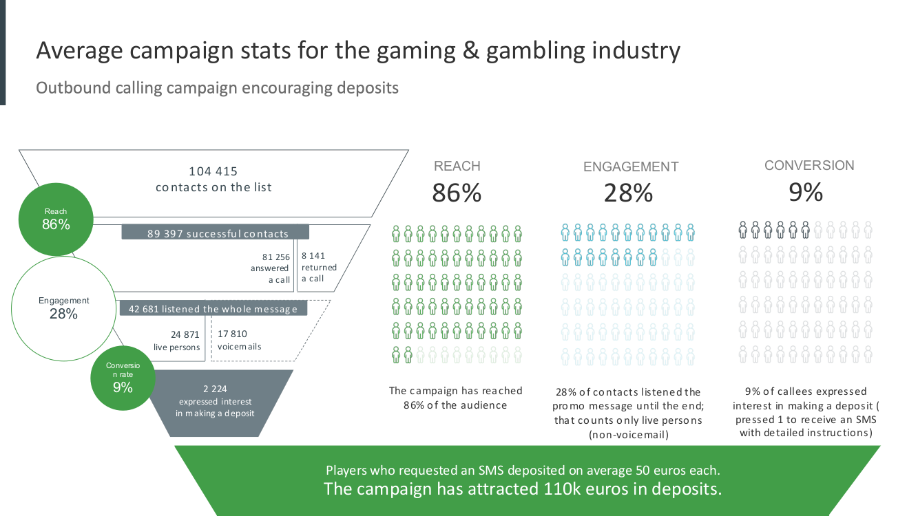 Average campaign stats for the gaming & gambling industry